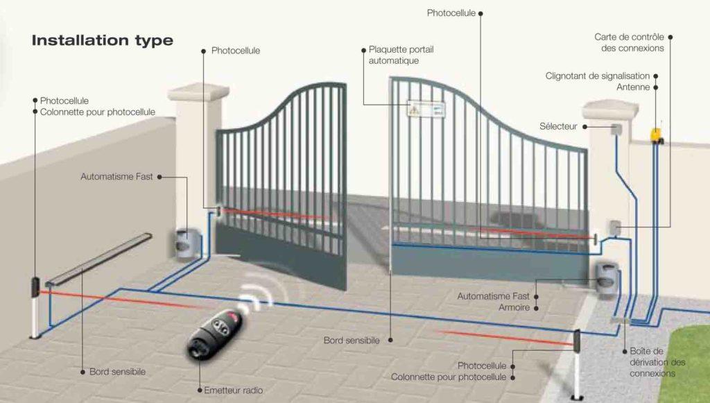 Etude implantation motorisation portail